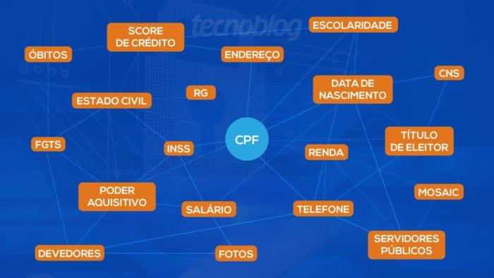 Dados vazados (Imagem: Vitor Pádua/Tecnoblog)