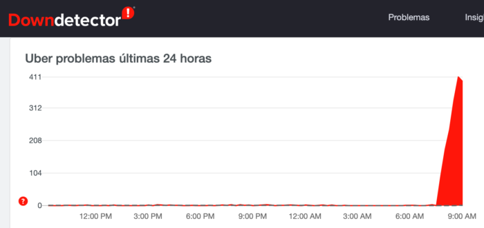 Uber fora do ar no Brasil (Imagem: Reprodução / DownDetector)