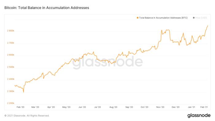 Volume de bitcoin estocado ao longo de um ano (Imagem: reprodução/Glassnode)