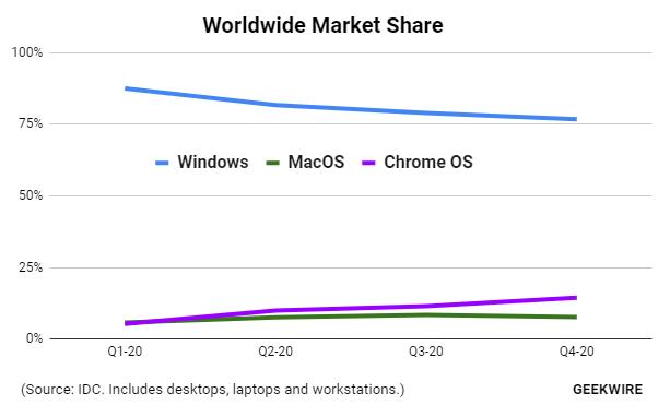 Participação de mercado dos Chromebooks subiu em 2020 (Imagem: divulgação/GeekWire)