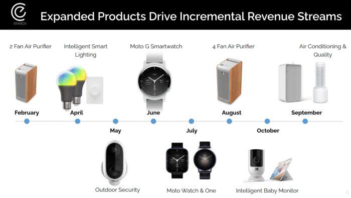 Moto G Smartwatch chega em 2021 (Imagem: Reprodução / CE Brands)
