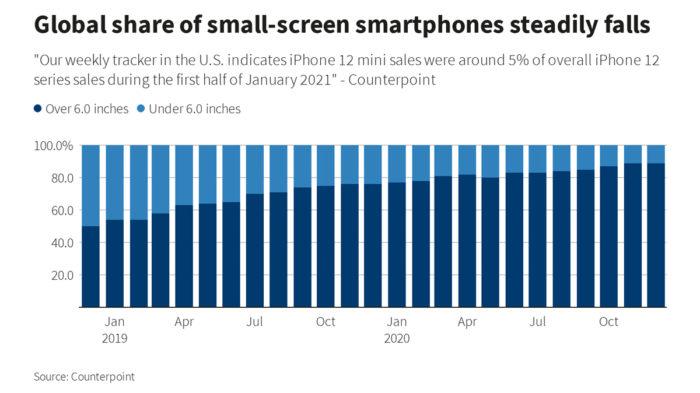 iPhone com tela pequena tem perdido espaço nos últimos anos (Imagem: Reprodução/Reuters)