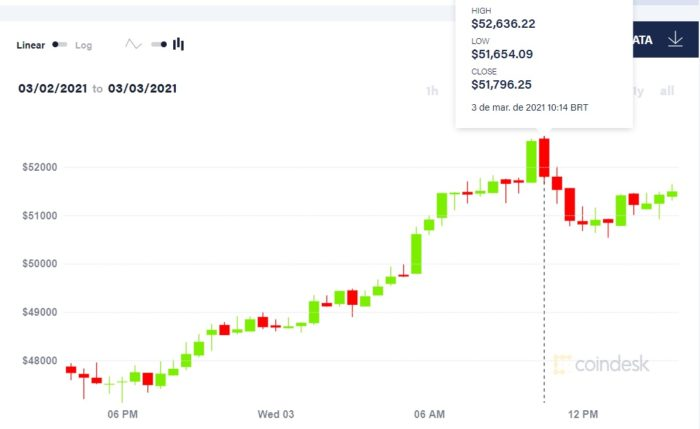 Preço do bitcoin ultrapassou os US$ 52 mil (Imagem: Reprodução/CoinDesk)