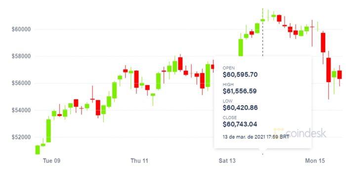 Bitcoin ultrapassa os US$ 61 mil e bate novo recorde de preço (Imagem: Reprodução/CoinDesk)