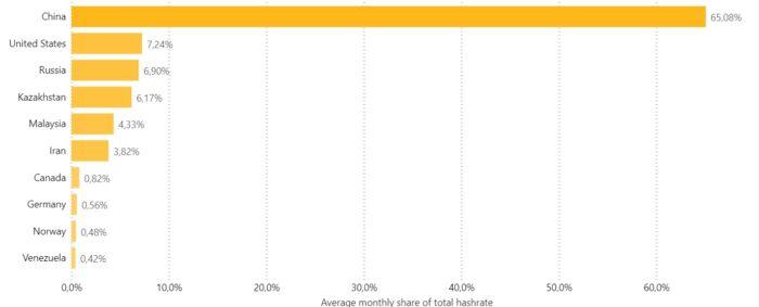 65% da mineração de bitcoin se concentra na China (Imagem: Reprodução/Cambridge Bitcoin Electricity Consumption Index)
