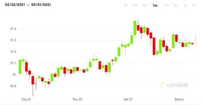 Preço da ADA (Cardano) nos últimos 7 dias, quando atingiu o recorde de US$ 1,49 (Imagem: Reprodução/CoinDesk)