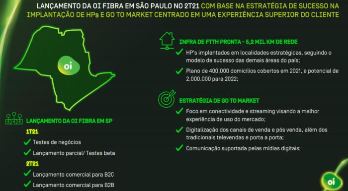 Estratégia de lançamento da Oi Fibra em São Paulo (Imagem: Reprodução)