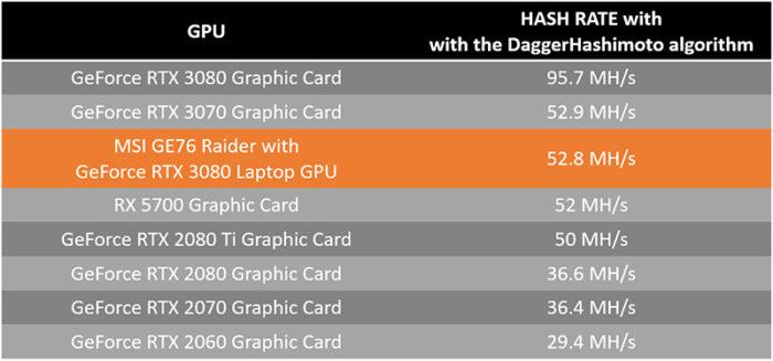 Taxas de hash de GPUs demonstrada pela MSI (Imagem: Divulgação)