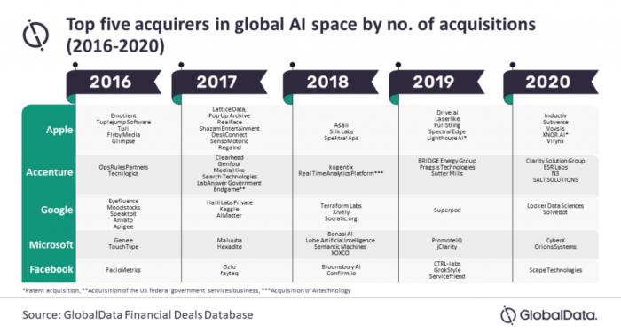 Aquisições de Big Techs no setor de IA de 2016 a 2020. (Imagem: Reprodução/GlobalData)