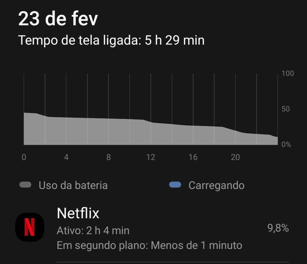 Consumo de bateria do Galaxy M51 (Imagem: André Fogaça/Tecnoblog)