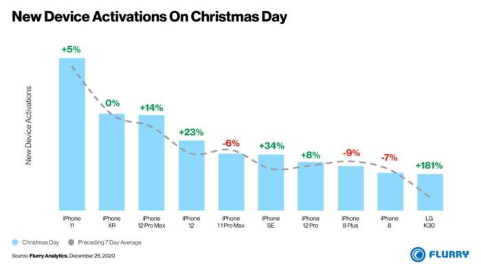 Ativações de novos dispositivos no de Natal de 2020 (Imagem: Flurry)