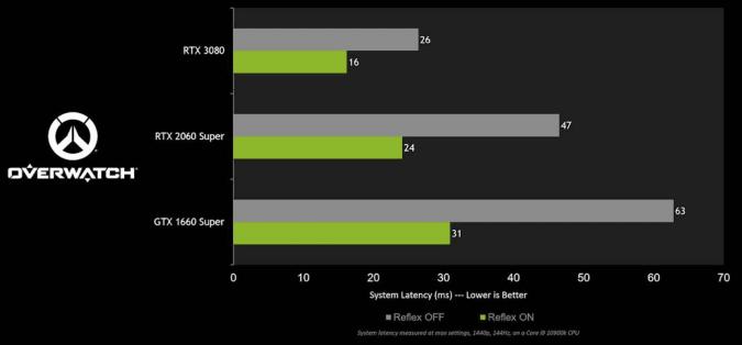 NVIDIA Reflex pode diminuir a latência em Overwatch (Imagem: Divulgação/NVIDIA)