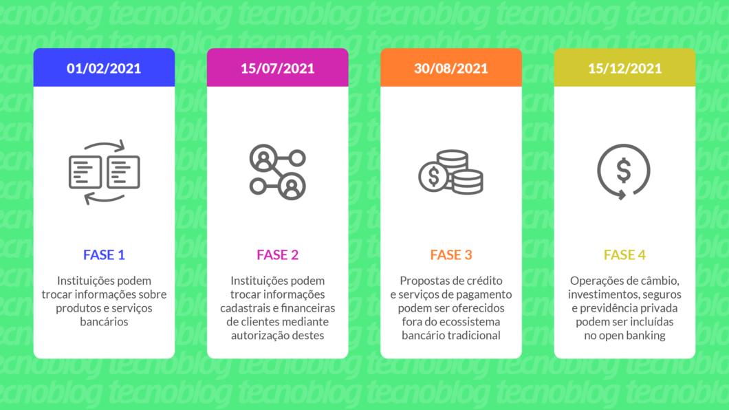 Cronograma do open banking no Brasil (imagem: Vitor Pádua/Tecnoblog)