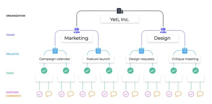 Estrutura de organização da Asana (Imagem: Reprodução / Asana)