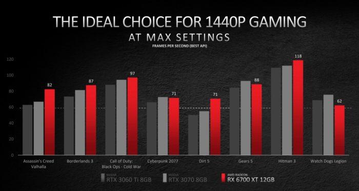 Radeon RX 6700 XT versus Geforce RTX 3060 Ti e 3070 (imagem: divulgação/AMD)