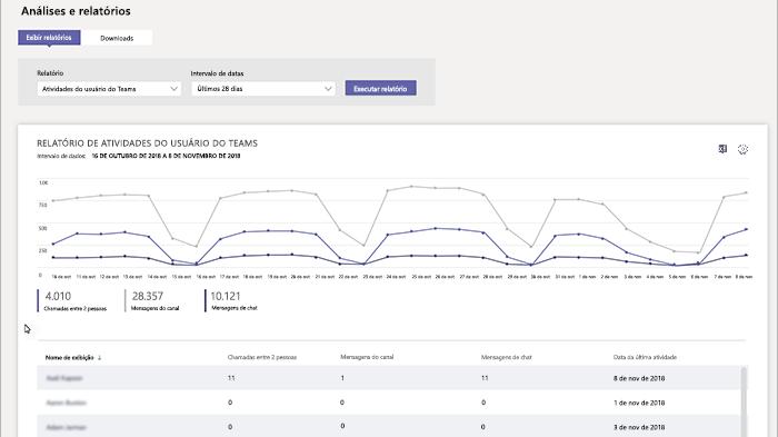 O administrador tem acesso a relatórios e análises das equipes e usuários (Imagem: Reprodução / Teams)