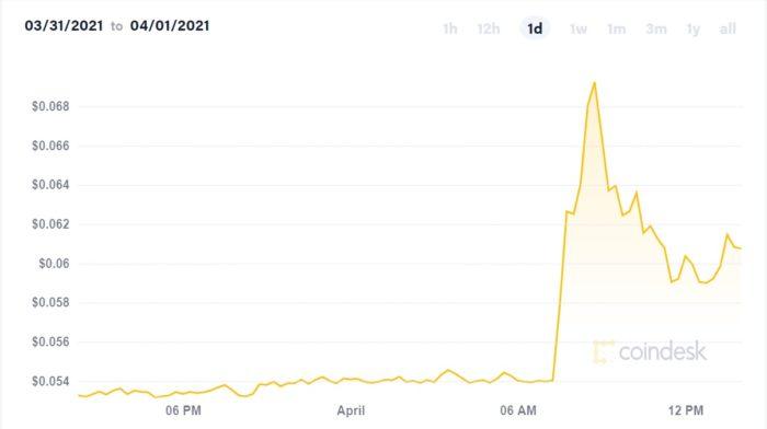 Preço do Dogecoin sobre 33% em duas horas (Imagem: Reprodução/CoinDesk)