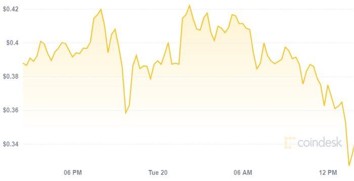 Preço do dogecoin caiu cerca de 15% nas últimas 24 horas (Imagem: Reprodução/CoinDesk)