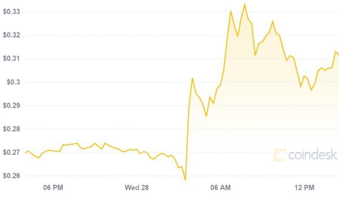 Preço do dogecoin sobe cerca de 30% após tweet de Elon Musk (Imagem: Reprodução: CoinDesk)