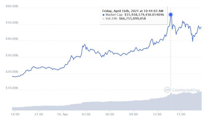 Dogecoin chegou a valer mais ed US$ 55 bilhões (Imagem: Reprodução/CoinMarketCap)