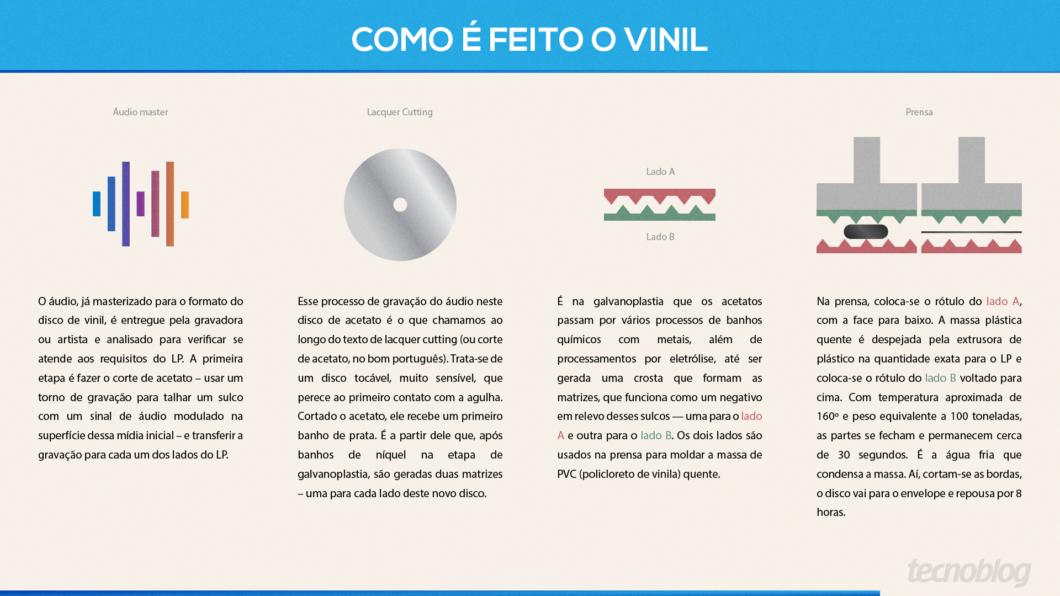 Como é feito o disco de vinil (Imagem: Vitor Pádua/Tecnoblog)
