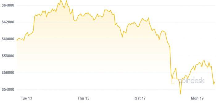 Preço do bitcoin despenca durante o final de semana (Imagem: Reprodução/CoinDesk)