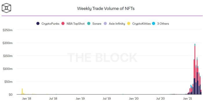 Volume semanal de transações de NFTs caiu 66% entre fevereiro e abril (Imagem: Reprodução/The Block)
