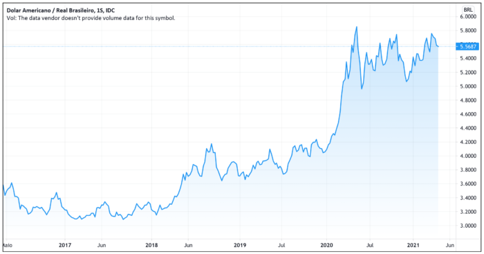 Alta do dólar frente ao real ao longo dos anos (Imagem: Reprodução / TradingView)