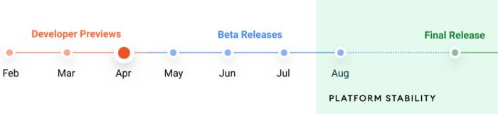 Linha do tempo do Android 12 (Imagem: Divulgação / Google)