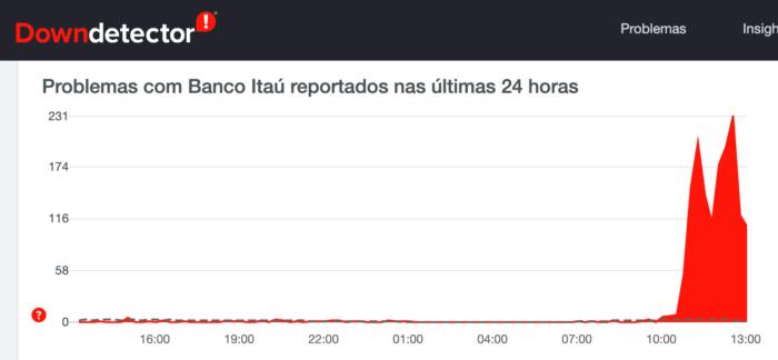 Itaú tem problemas com Pix (Imagem: Reprodução / DownDetector)