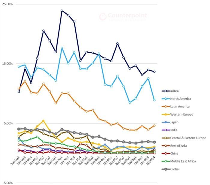 Participação de mercado da LG em diferentes regiões (Imagem: Reprodução/Counterpoint Research/TechCrunch)