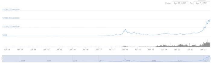 Criptomoedas atingem recorde de valor de mercado de US$ 2,039 trilhões (Imagem: Reprodução/CoinGecko)