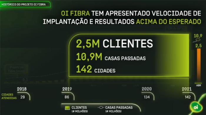 Oi Fibra atingiu 2,5 milhões de clientes em abril (Imagem: Reprodução/Oi)