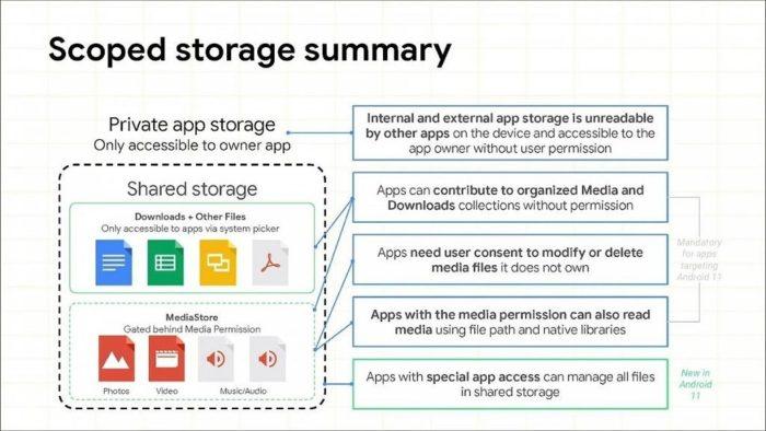 Scoped Storage (imagem: Google)