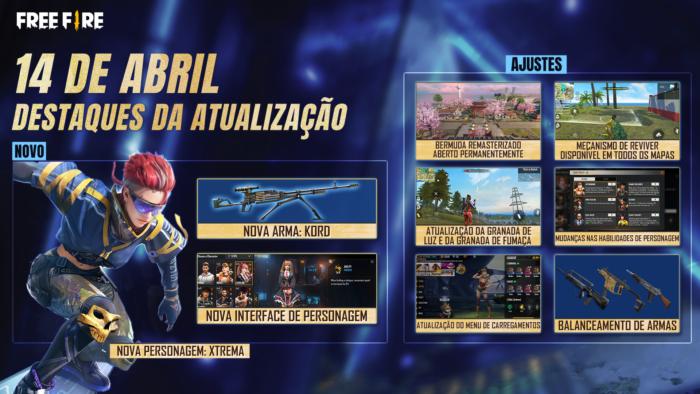 Destaques do patch OB27, de Free Fire (Imagem: Divulgação/Garena)