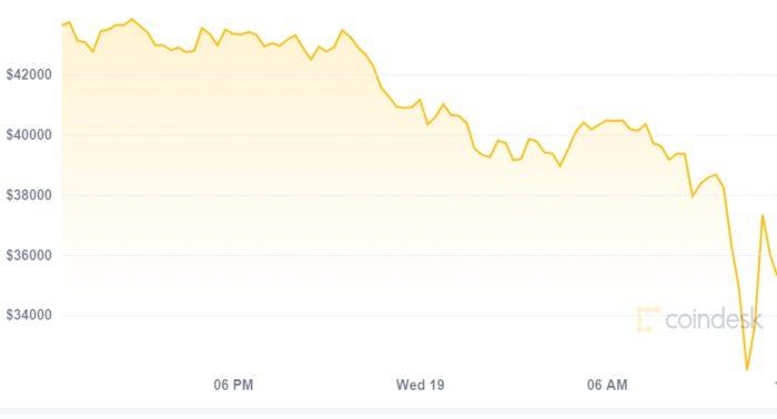 Bitcoin despenca nesta quarta-feira para o mínimo de US$ 30 mil (Imagem: Reprodução/CoinDesk)
