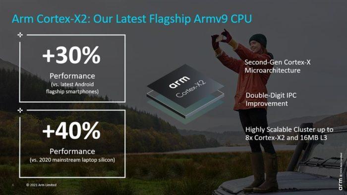 ARM Cortex-X2 (Imagem: Reprodução/ARM)
