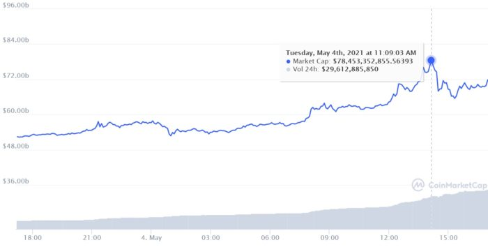 Dogecoin se torna 4ª maior criptomoeda em valor de mercado (Imagem: Reprodução/CoinMarketCap)