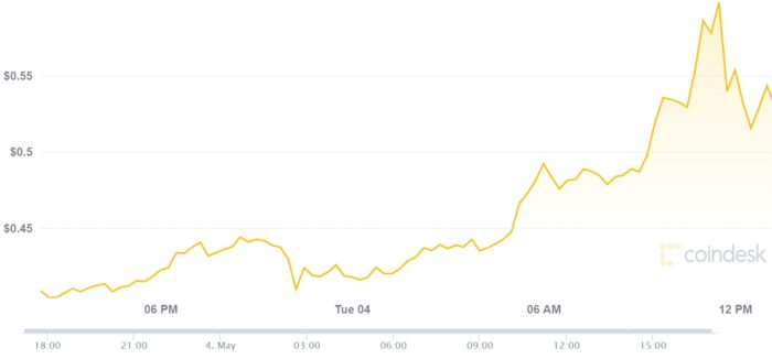 Preço do DOGE subiu 50% de ontem para hoje e atingiu novo recorde de US$ 0,61 (Imagen: Reprodução/CoinDesk)