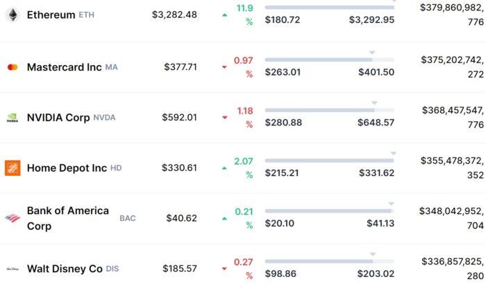 Após recorde, ether supera valor de mercado de diversas empresas (Imagem: Reprodução/CoinMarketCap)