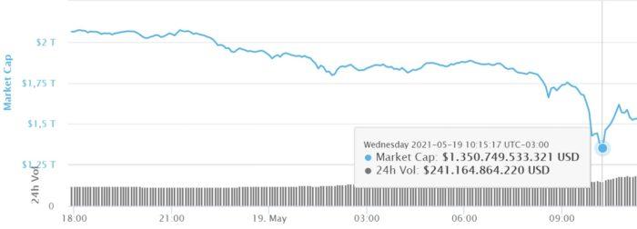 Criptomoedas capitalizavam US$ 1,35 trilhão apos a desvalorização em massa desta quarta-feira (Imagem: Reprodução/CoinMarketCap)