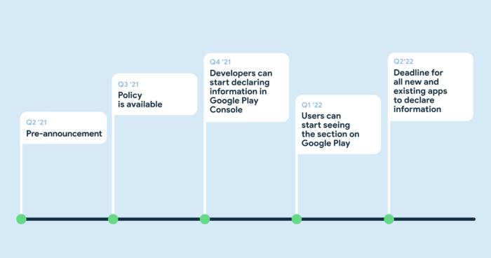 Cronograma do Google para mudança na Play Store (Imagem: Reprodução/Google)