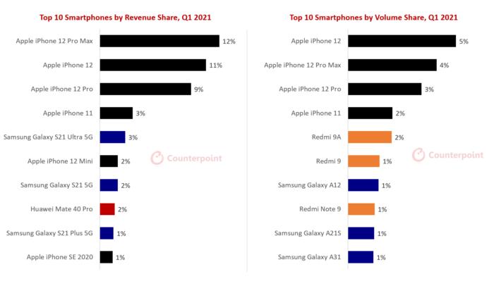 Top 10 smartphones mais vendidos no 1º trimestre de 2021 (Imagem: Counterpoint)