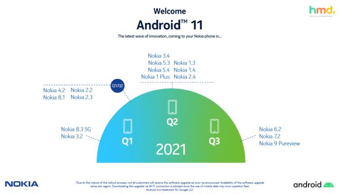 Novo cronograma de atualização do Android para celulares Nokia (Imagem: Divulgação/HMD Global)