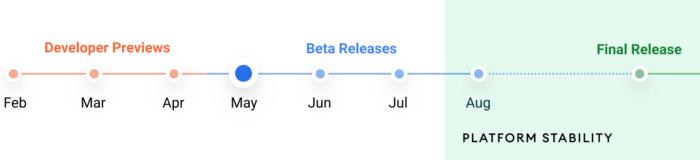 Linha do tempo para o <a href='https://meuspy.com/tag/Espiao-para-Android-gratis'>Android</a> 12 (Imagem: Divulgação / Google)