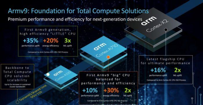 Novos ARM Cortex-X2, A710 e A510 (Imagem: Reprodução/ARM)