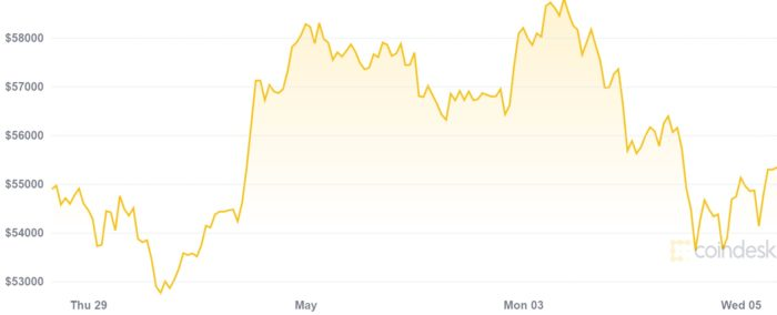 Bitcoin price plummets after sales intensify (Image: Reproduction / CoinDesk)
