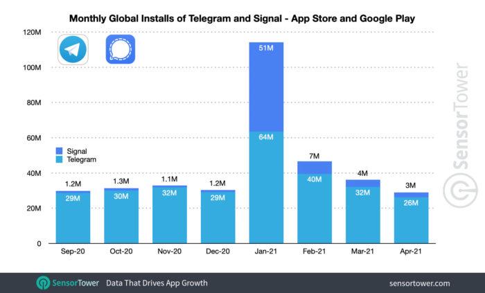 Quantidade mensal de downloads do Signal e Telegram (Imagem: Reprodução/Sensor Tower)