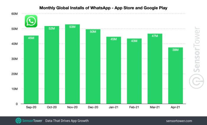 Quantidade mensal de downloads do WhatsApp (Imagem: Reprodução/Sensor Tower)