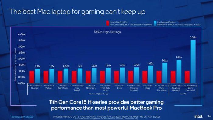 MacBook Pro versus notebook com Core i5 em jogos (imagem: reprodução/Intel)